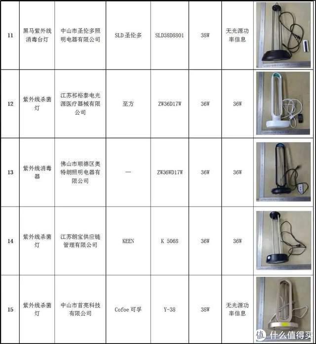 20款紫外杀菌灯测评:使用时要注意这些!