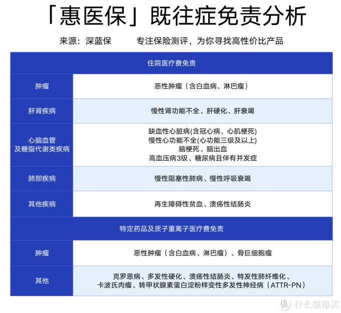 武汉人必看!168块钱的惠医保测评:社保内外都能报销