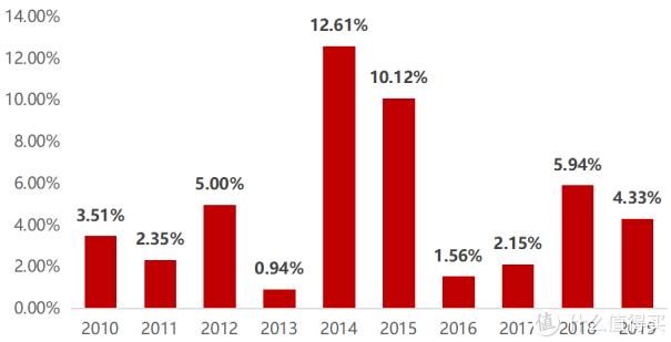 """互联网存款被迫下架,目前最稳定的""""理财""""方式有哪些"""