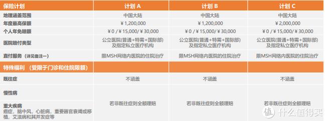 升级款可就诊公立医院国际部、特需部的中端医疗险—MSH欣享人生D款开售