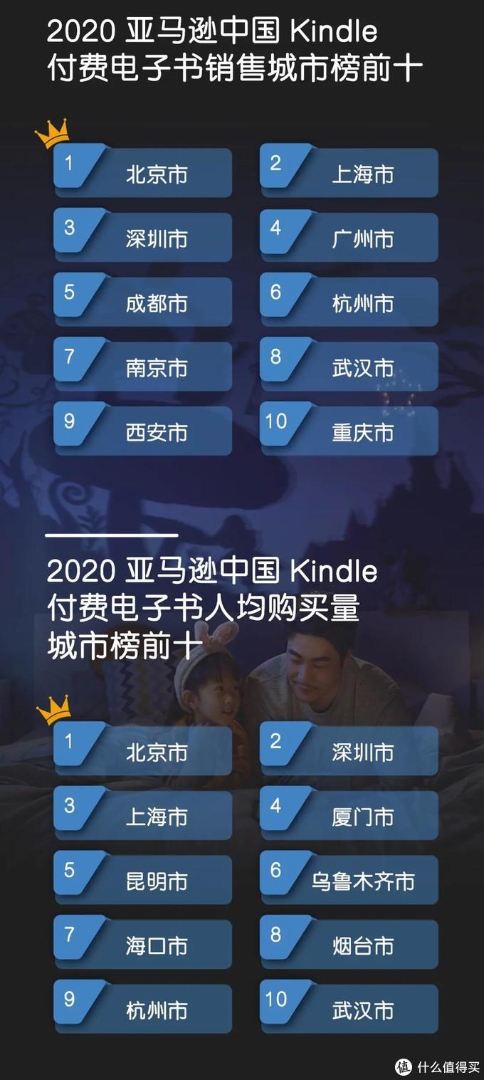 亚马逊发布Kindle2020年度图书榜单!你想要的书都在这里!