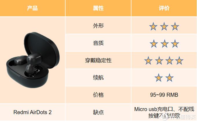 价美物廉代名词 | TWS耳机百元价位好物推荐!