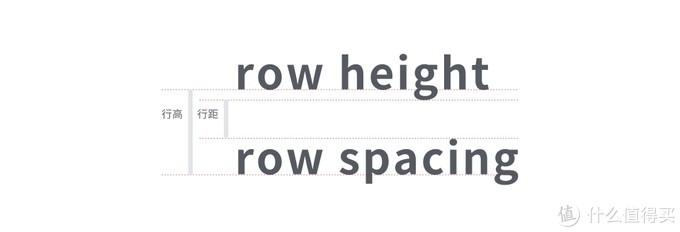 英文中的行高与行距
