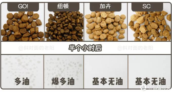 高蛋白+超低淀粉!低温烘焙猫粮来啦!