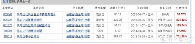 中国最像巴菲特的基金经理:张坤  也是我最爱的基金经理之一
