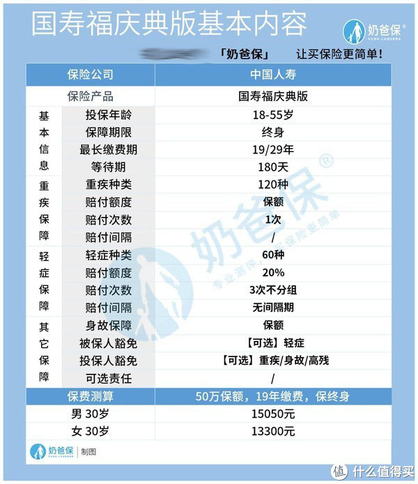 中国人寿健康险保费多少钱?实力怎么样?你真的选对了吗?