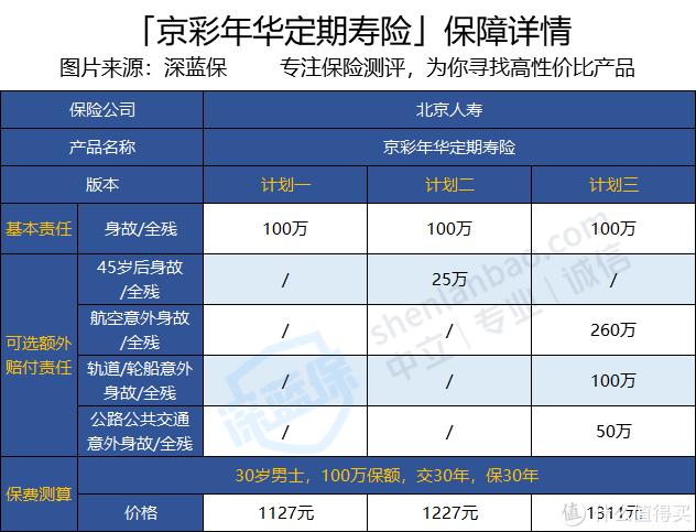 北京京彩年华定期寿险保障怎么样?价格贵吗?性价比高不高?