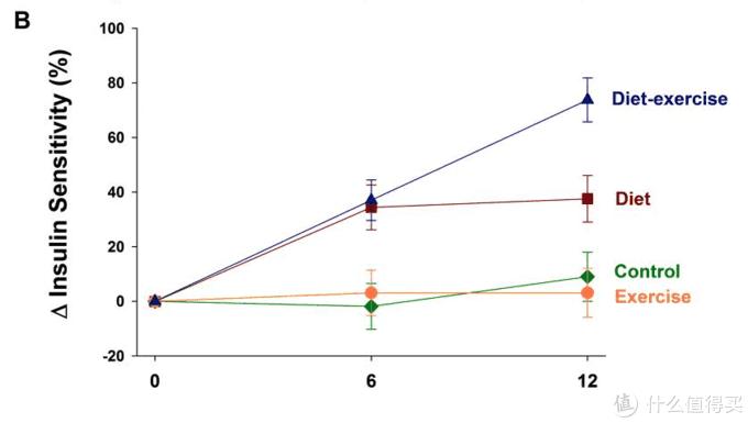 蓝色表示运动+饮食,红色表示只控制饮食