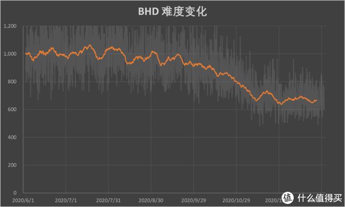 BHD 全网容量变化