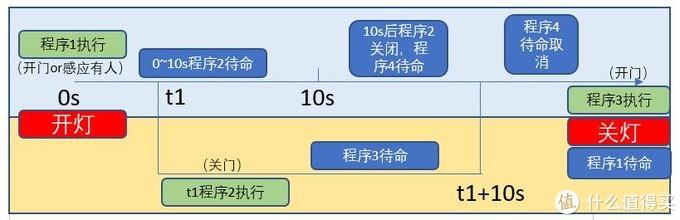 程序触发链1