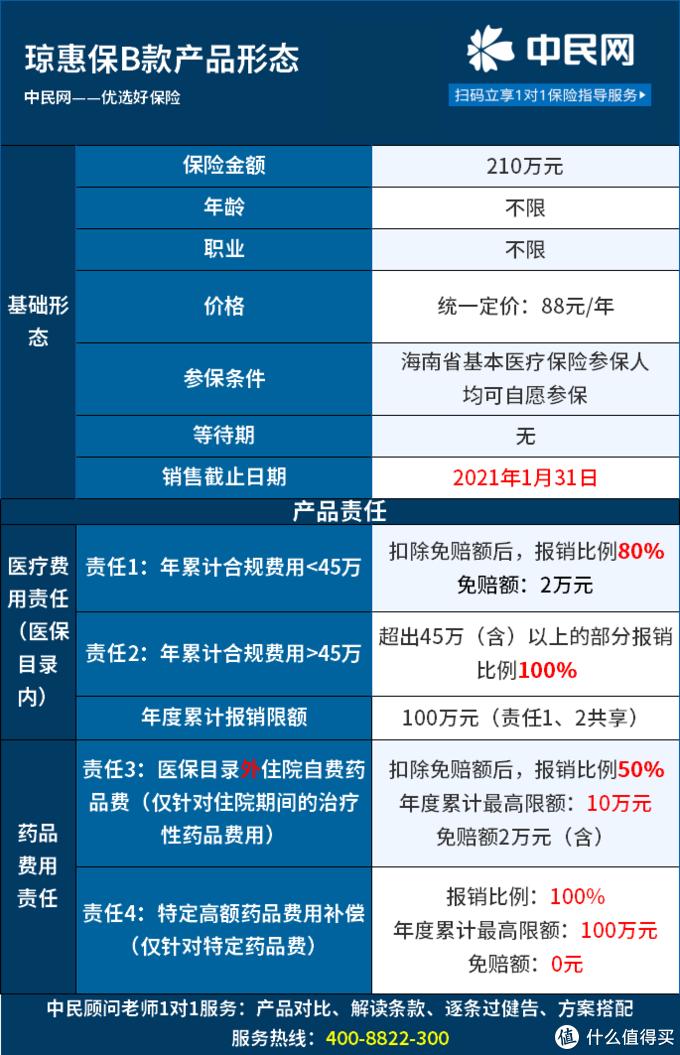 海南惠民保即将下架!88元享210万医疗保障的惠琼保,别错过!