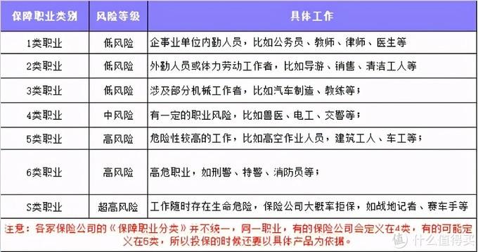 大多数保险公司的保障职业分类表