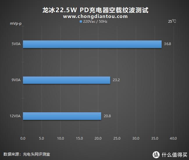 苹果iPhone 12专用,可折叠插脚:龙冰22.5W PD充电器全面评测