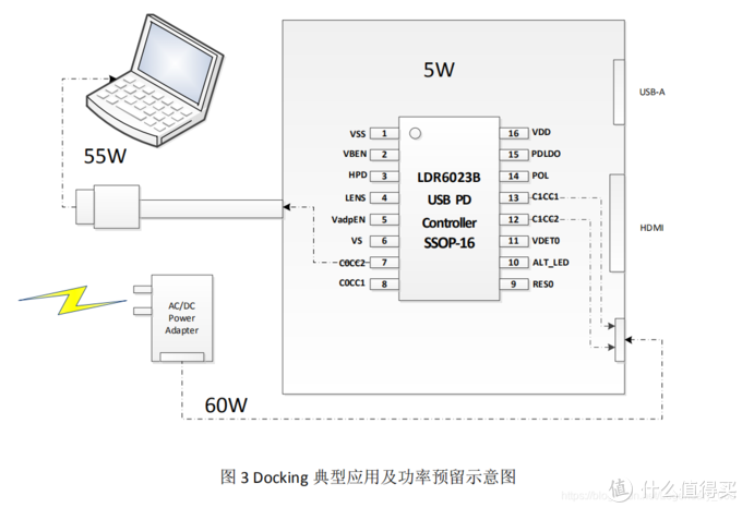 TYPE-C Docking, Hub, 转换器,任天堂Switch 游戏机底座方案