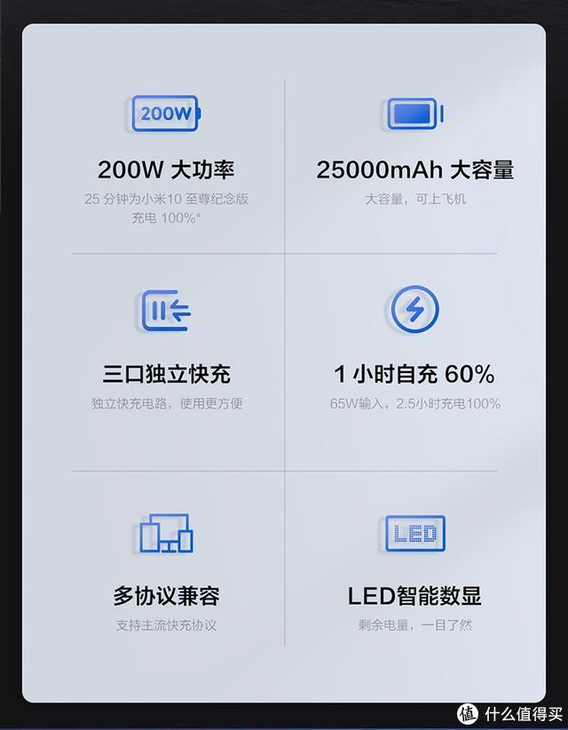 现代手机的灵魂,ZMI20超大功率充电宝