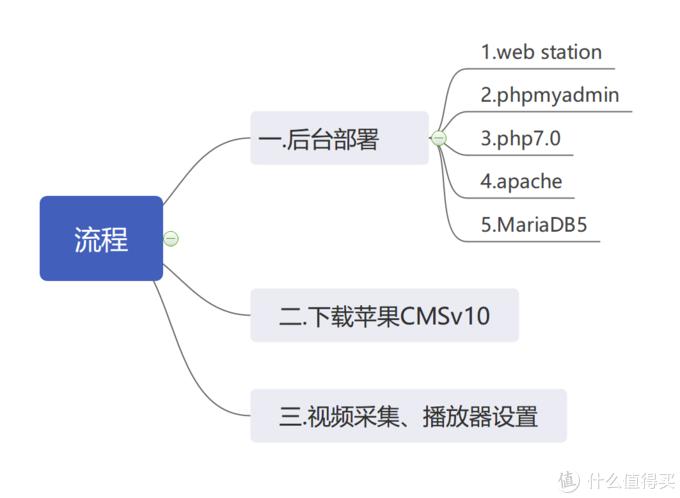 用群晖web station搭建一个简易的视频网站【苹果cms程序】