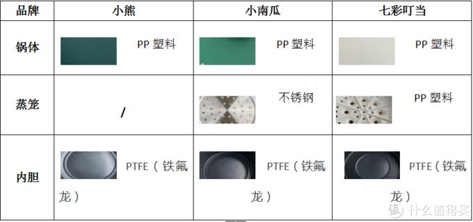 三款电煮锅电火锅除蒸笼外的材质不一样外,其余材质都相差不多。