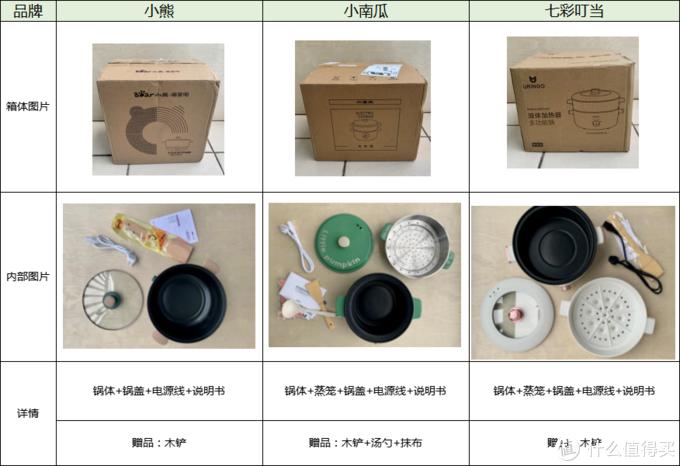 三款电煮锅电火锅的箱体包装都很完整,里面泡沫固定都比较牢固。赠品三款都包含木铲,小南瓜另外还送了汤勺和抹布。赠品较其他两款多一些。