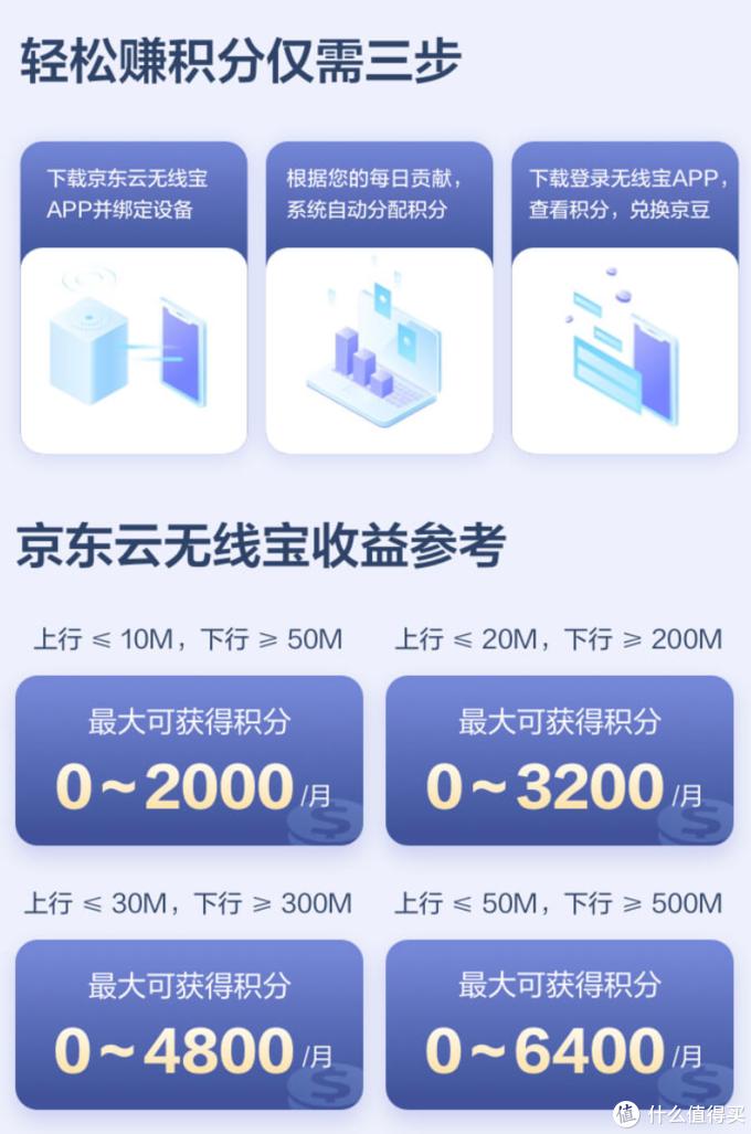 能赚京豆的路由器:京东云无线宝路由器 AX1800 Pro 上架预售
