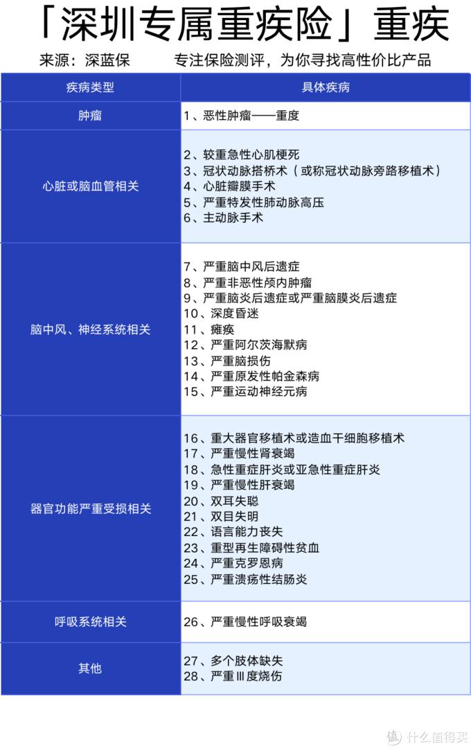 深圳重疾险上线!保障有哪些不足?真的值得买吗?
