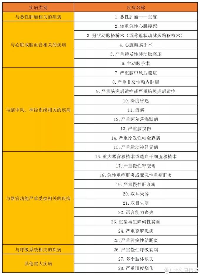 速看!深圳专属重大疾病保险,可用医保个人账户余额支付!