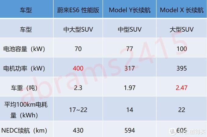 2.3吨电动爹冬季续航跌50%尿崩?远没你想象那么可怕。顺便谈谈影响续航因素及提高续航方法
