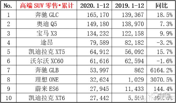 各花入各眼!盘点2020年中国车市各大细分市场