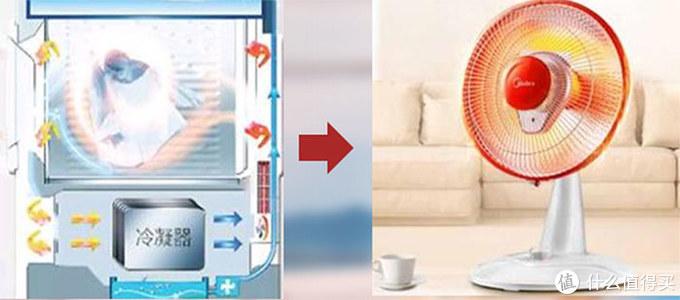 冷凝烘干:像在筒内放了个小太阳,单向送热,超70 ℃高温