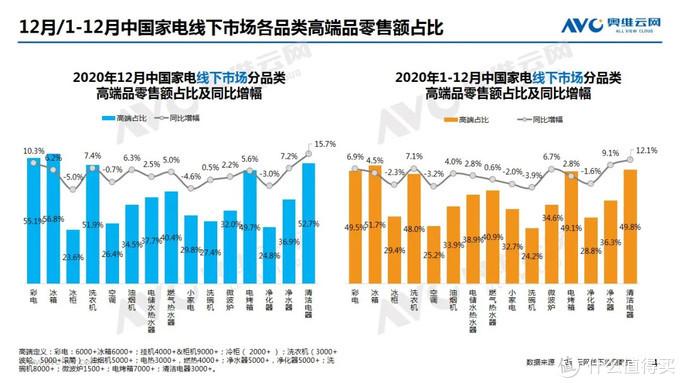 2020年12月家电市场总结(线下篇)