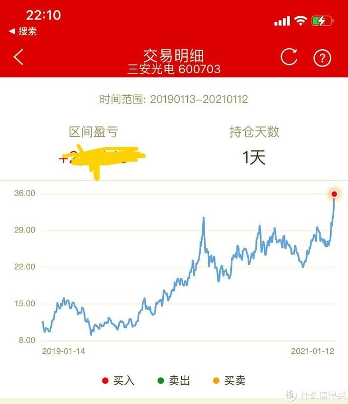 「趋势投资记录20200112」埋伏氮化镓,等风来