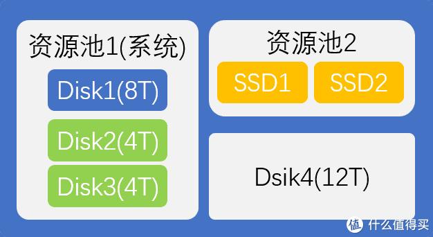 一次QNAP威联通系统迁移(硬件TVS-951N,系统4.5.1.1495)