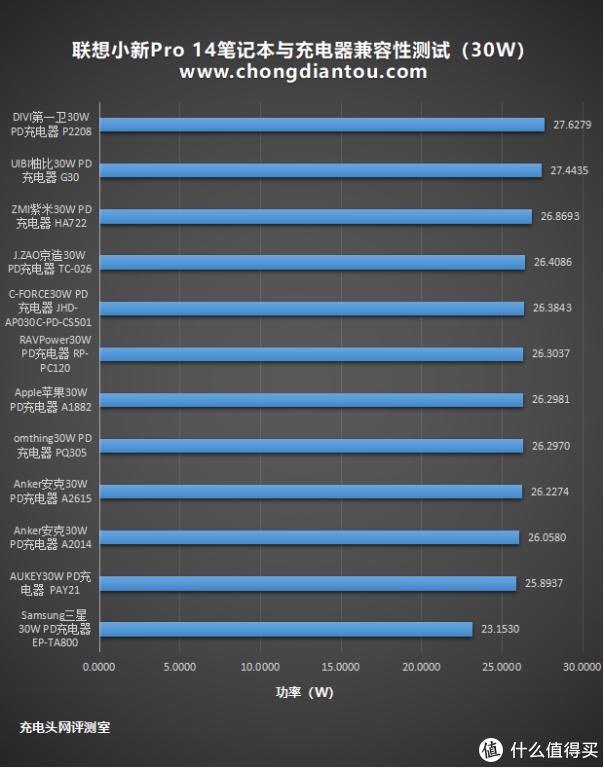 2021年联想小新Pro 14充电器怎么选?有了这份兼容性测试报告不会错