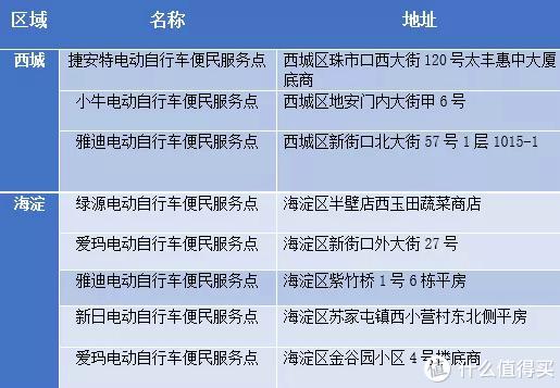 西城、海淀区试运行电动自行车便民服务点目录