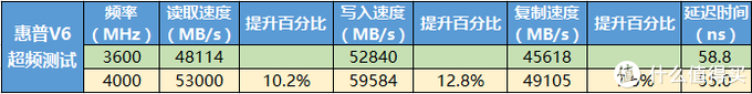 惠普V6内存上手体验:稳定超频4000MHz,炫酷散热马甲