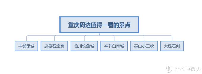 当然重庆还是有很多其他值得一看的景点