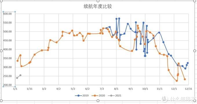 一年半续航粘度比较,横跨2019-2021三年