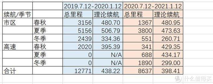 2019.7.12-2020.1.12与2020.7.12-2021.1.12行驶里程及续航比较