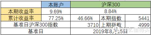 实盘记录第6期丨截止本期收益率77.25%——20210111