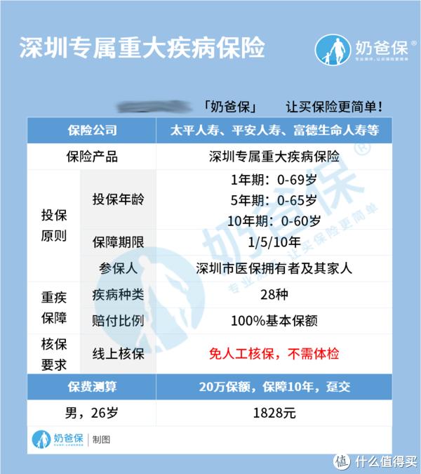 深圳专属重大疾病保险正式上线,保障靠谱吗?重疾险怎么买才对?