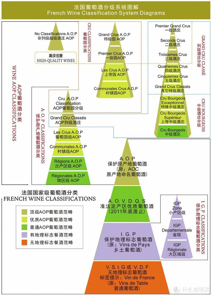 杯酒人生——法国葡萄酒分类