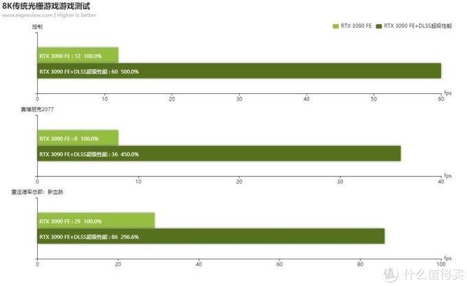帧能赢#GeForce RTX™ 3090再战8K分辨率3A大作