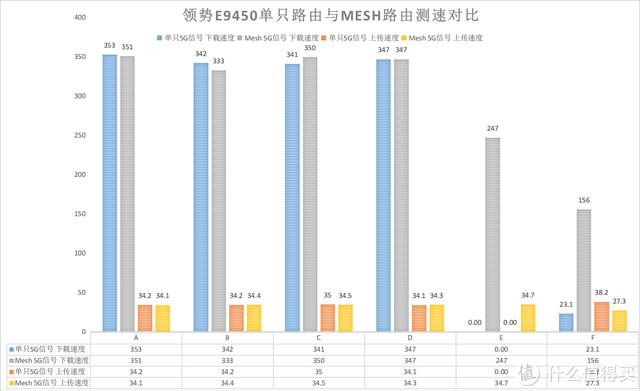 全新系列带来全新功能,领势E9452套装评测:立式造型+Easy Mesh
