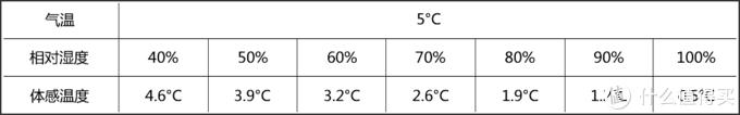 相同气温下,相对湿度对体感温度的影响