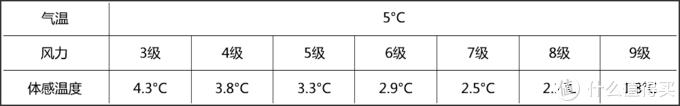 相同气温下,风力对体感温度的影响