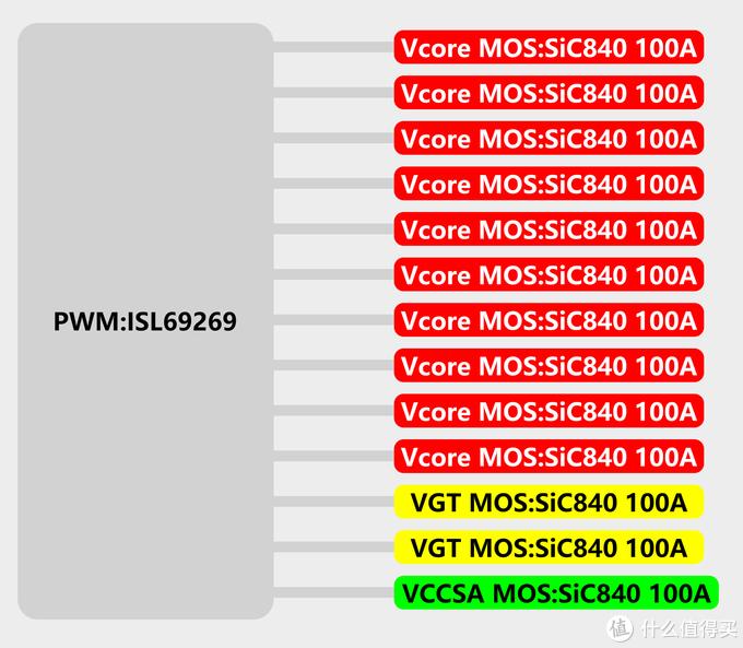 技嘉 Z590 AORUS、VISION 系列供电猜测与分析