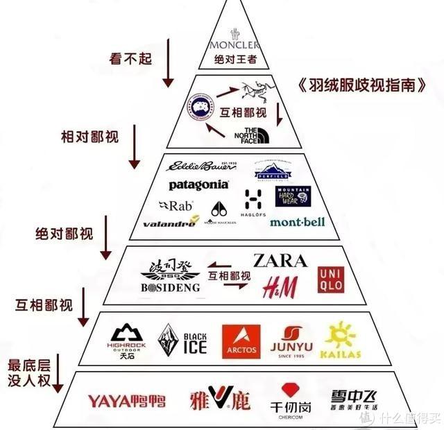 千元级别羽绒服大比拼,金字塔底端品牌就一定差吗?