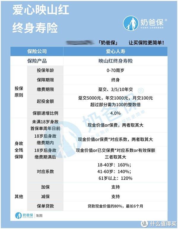 爱心人寿映山红终身寿险,保额递增4%,原来这个时候能回本!