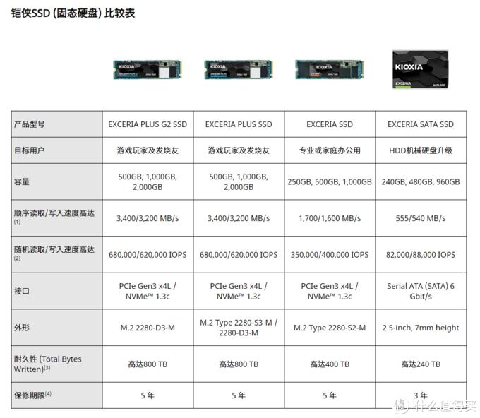 500G读写也能超过3000MBs?铠侠(原东芝存储器)RD20全版本读写保持一致