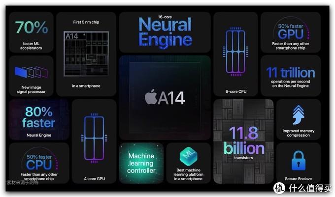 用过就再也回不去系列!解读iPhone12为什么会如此难以割舍!