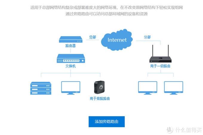 技术宅系列评测之二:不惧内网穿透,组建最廉价私有云!蒲公英X1让信息交互没有距离
